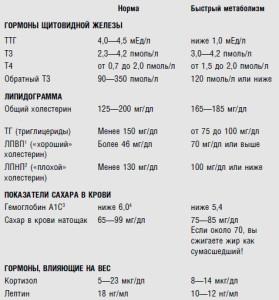 Показатели метаболизма