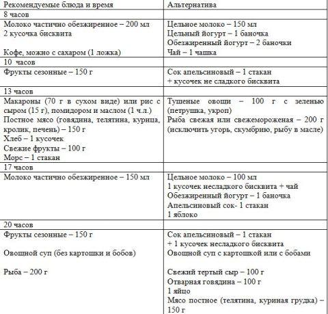 Диета Беременной Первый Триместр.