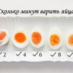 Время варки яйца вкрутую после закипания