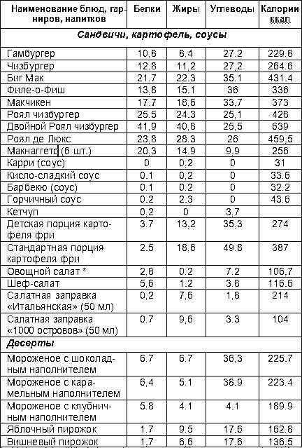 Макдоналдс - калорийность блюд