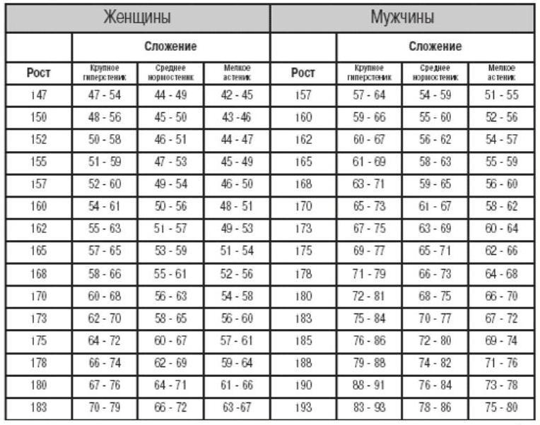 Таблица роста и веса для мужчин и женщин