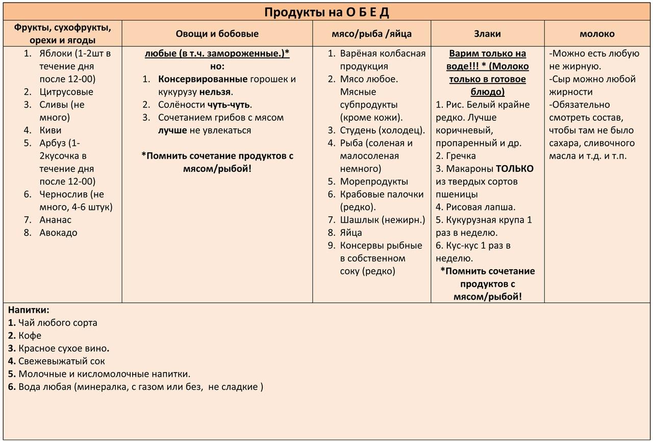 Система Минус 60 - таблица питания